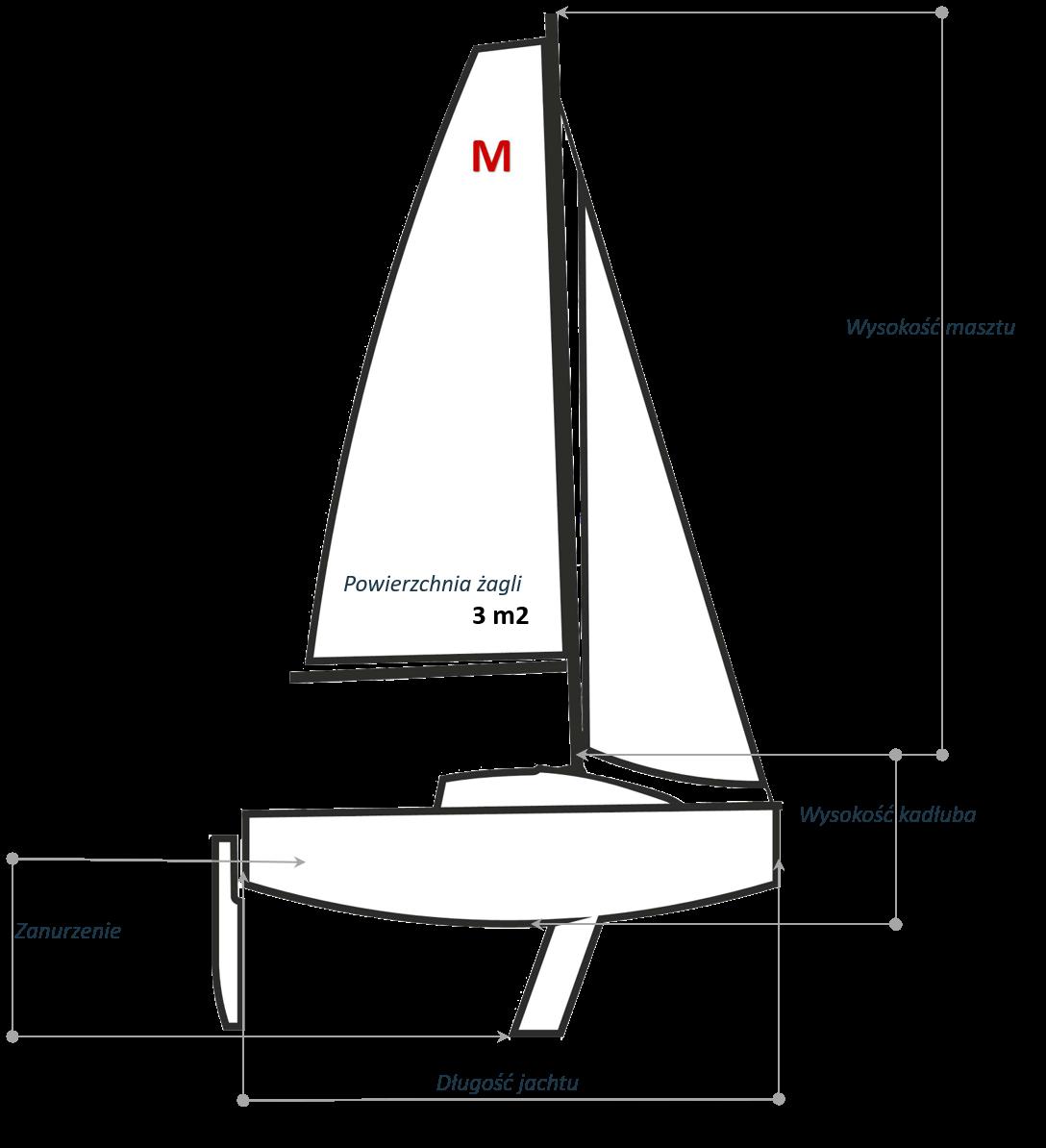 Jacht_wymiary (pl)
